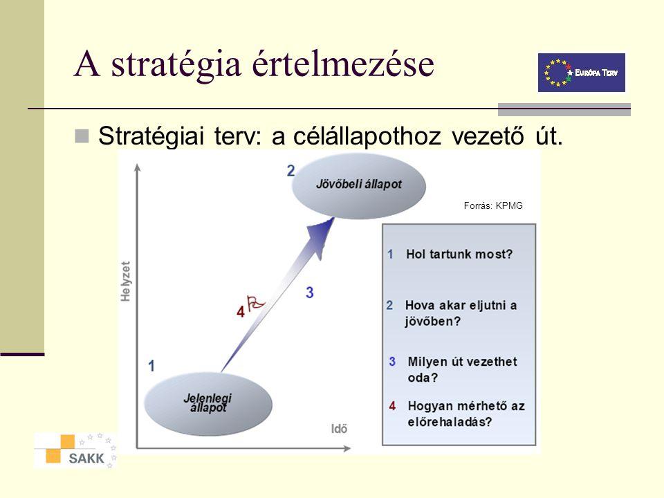 A stratégia értelmezése
