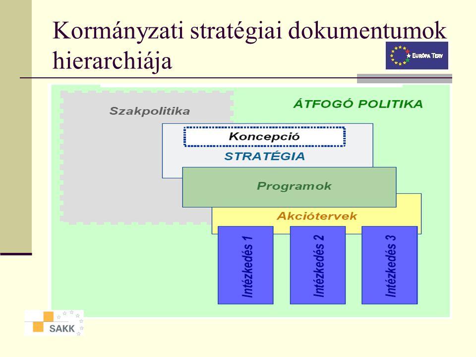 Kormányzati stratégiai dokumentumok hierarchiája