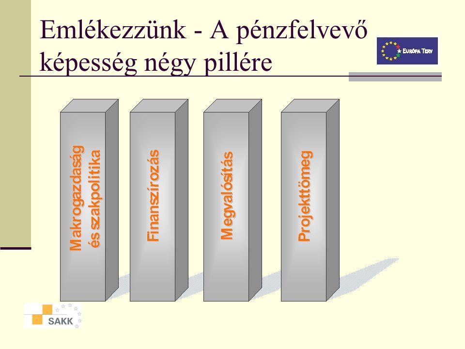Emlékezzünk - A pénzfelvevő képesség négy pillére