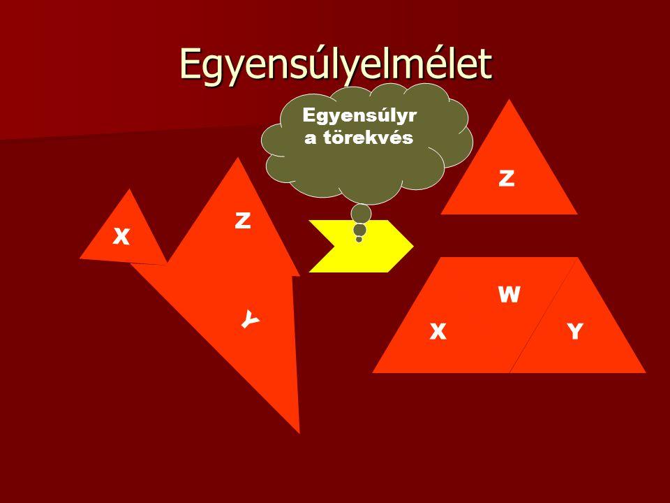 Egyensúlyelmélet Egyensúlyra törekvés Z Z X W Y X Y