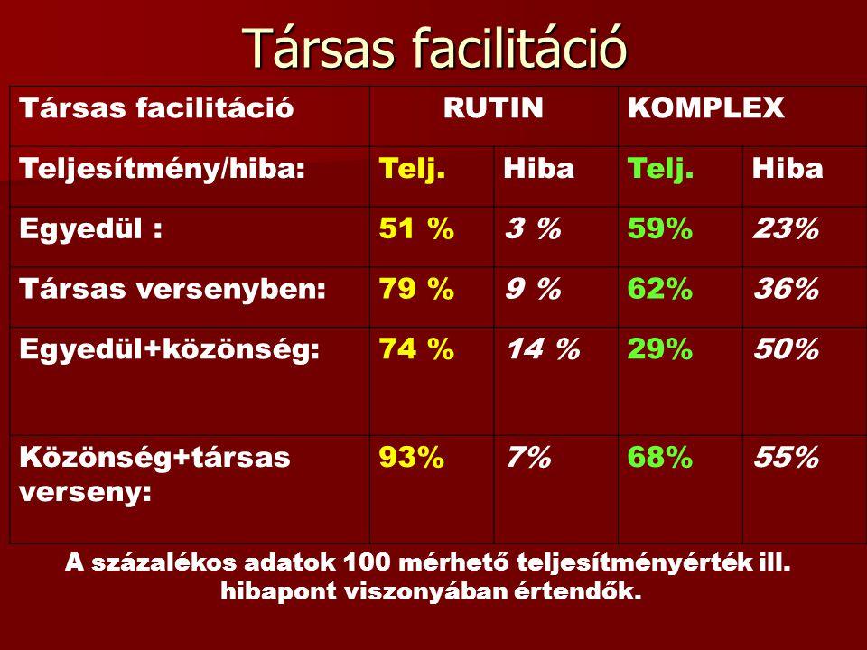 Társas facilitáció Társas facilitáció RUTIN KOMPLEX Teljesítmény/hiba: