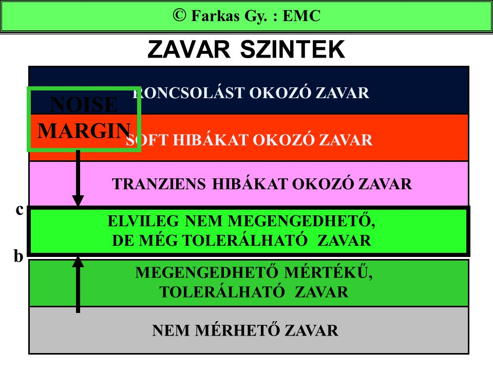 ZAVAR SZINTEK NOISE MARGIN © Farkas Gy. : EMC c b