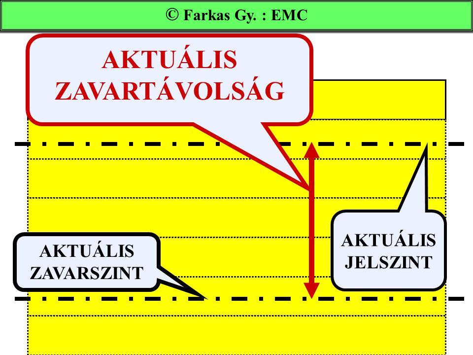 AKTUÁLIS ZAVARTÁVOLSÁG