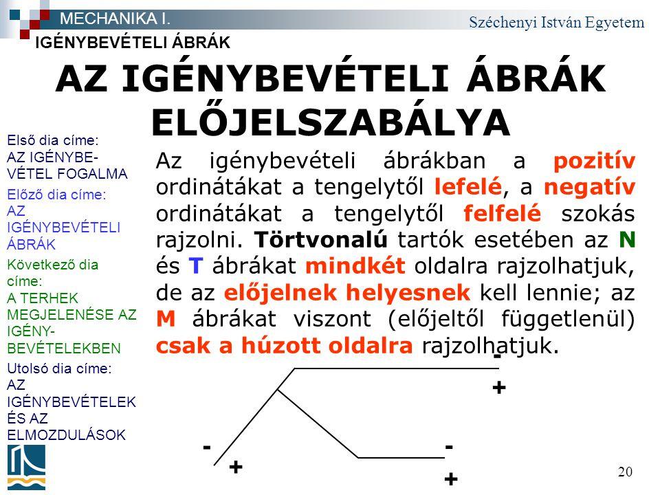 AZ IGÉNYBEVÉTELI ÁBRÁK ELŐJELSZABÁLYA