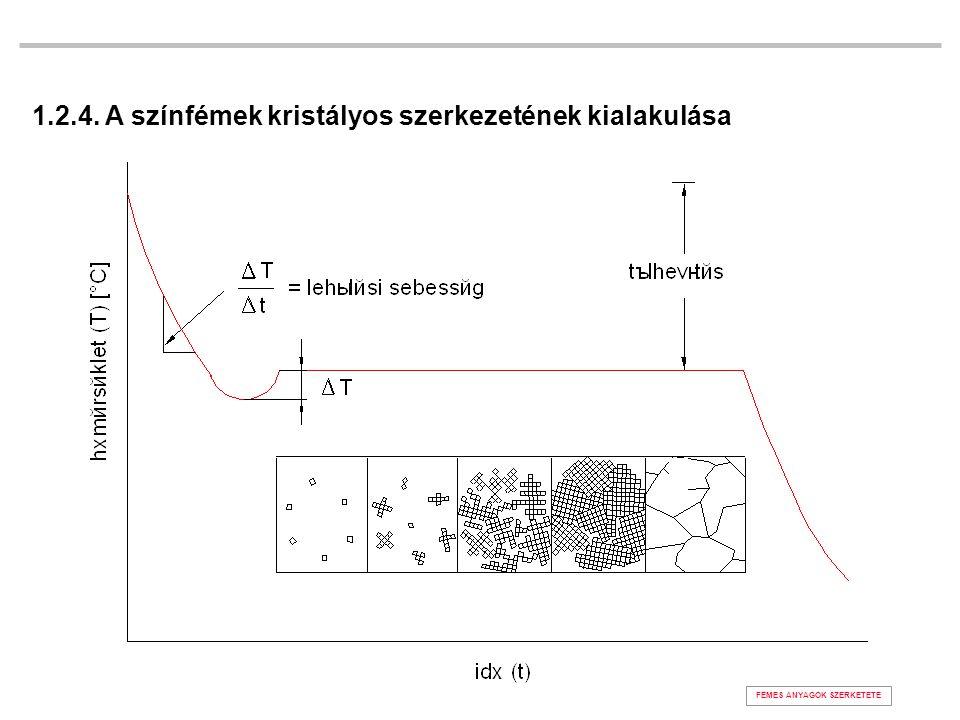 1.2.4. A színfémek kristályos szerkezetének kialakulása