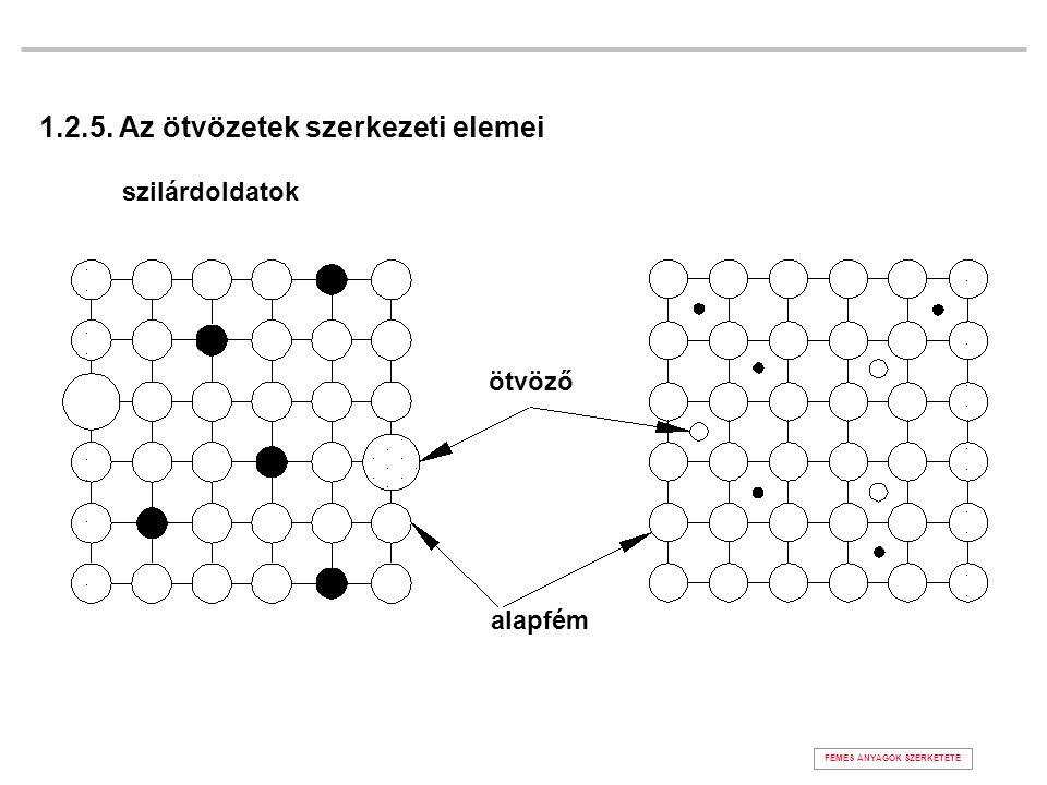 1.2.5. Az ötvözetek szerkezeti elemei