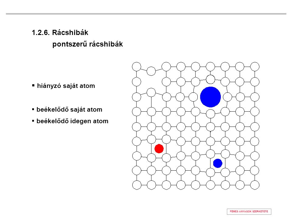1.2.6. Rácshibák pontszerű rácshibák hiányzó saját atom