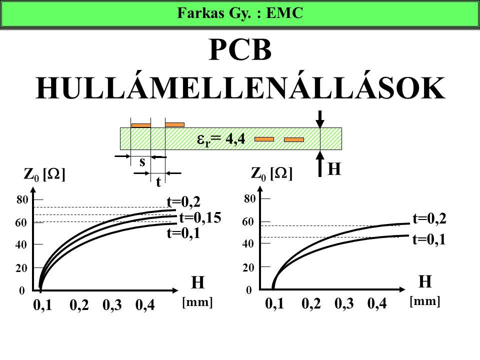 PCB HULLÁMELLENÁLLÁSOK