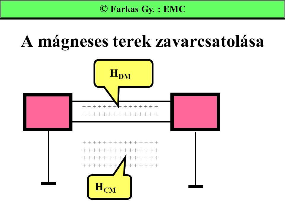 A mágneses terek zavarcsatolása
