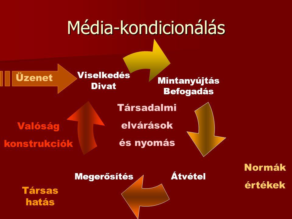 Média-kondicionálás Üzenet Társadalmi elvárások és nyomás Valóság