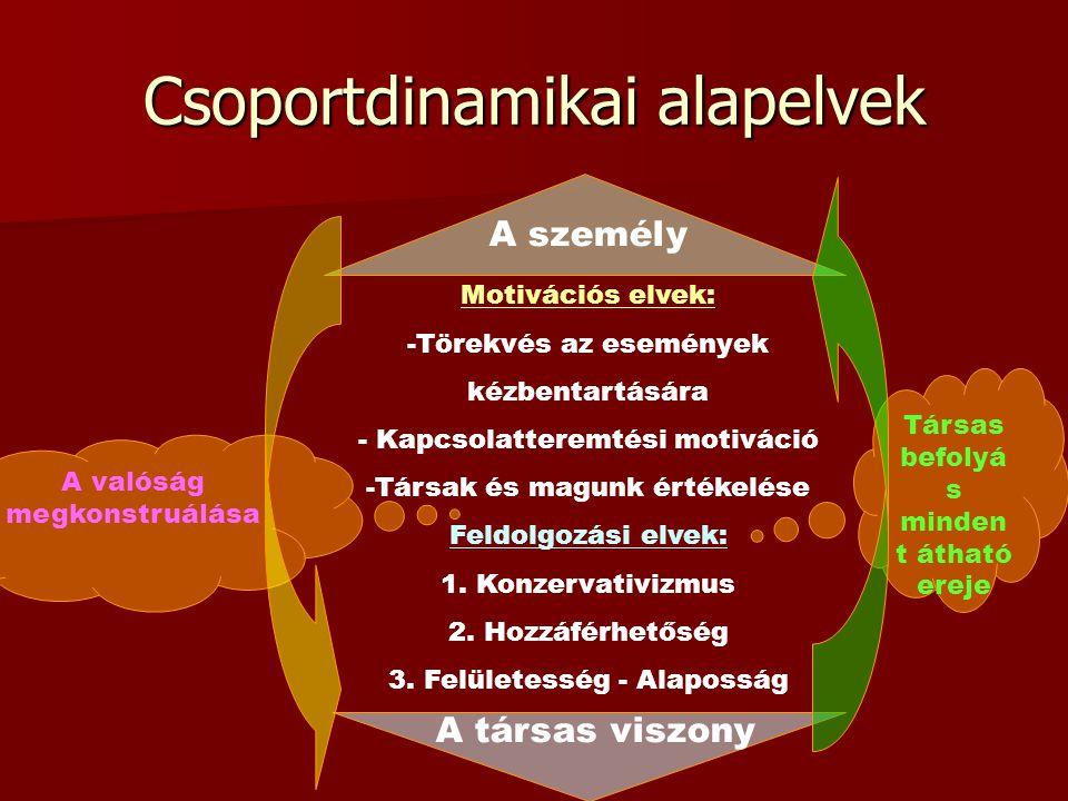 Csoportdinamikai alapelvek