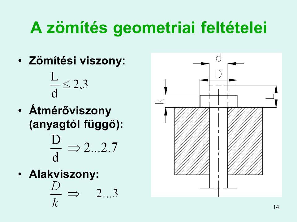 A zömítés geometriai feltételei