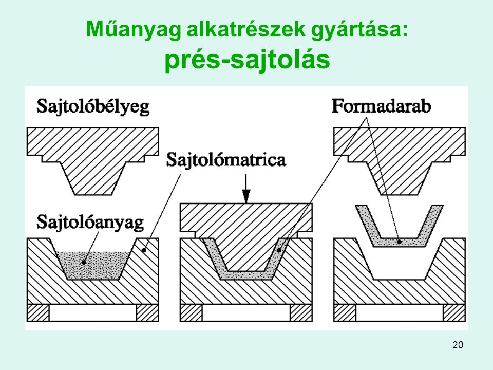 Műanyag alkatrészek gyártása: prés-sajtolás