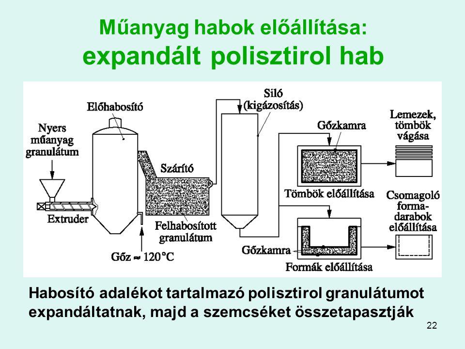 Műanyag habok előállítása: expandált polisztirol hab