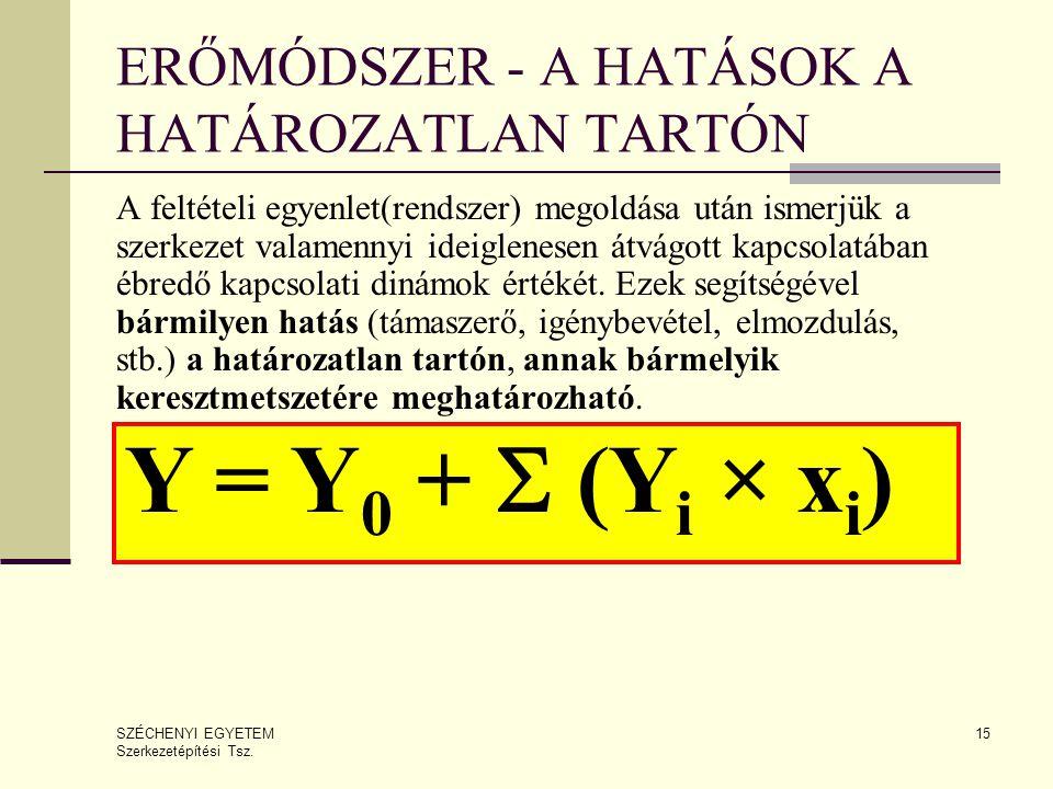ERŐMÓDSZER - A HATÁSOK A HATÁROZATLAN TARTÓN