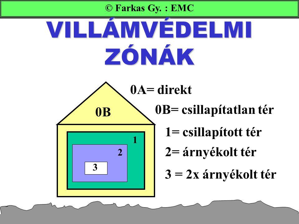 VILLÁMVÉDELMI ZÓNÁK 0A= direkt 0B= csillapítatlan tér 0B