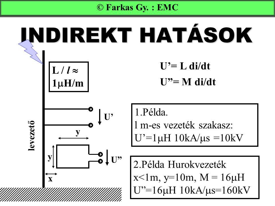 INDIREKT HATÁSOK U'= L di/dt L / l  1H/m U = M di/dt