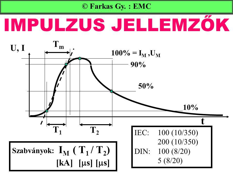 IMPULZUS JELLEMZŐK t Tm U, I T1 T2 © Farkas Gy. : EMC 100% = IM ,UM