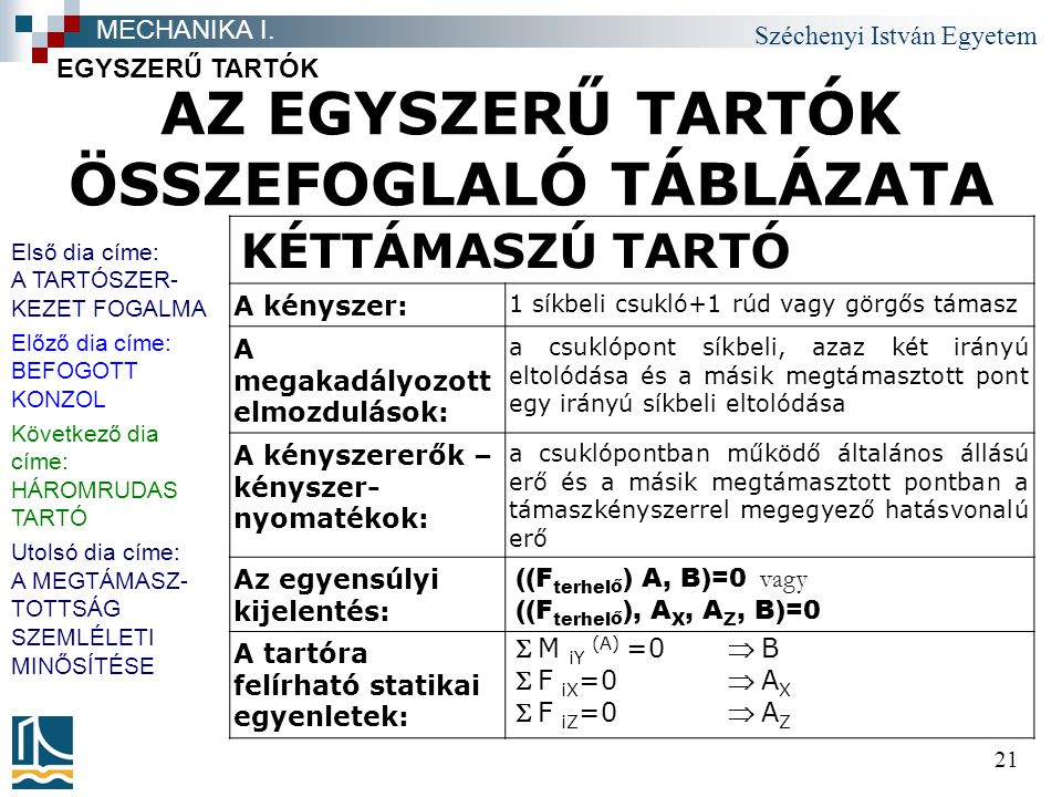 AZ EGYSZERŰ TARTÓK ÖSSZEFOGLALÓ TÁBLÁZATA
