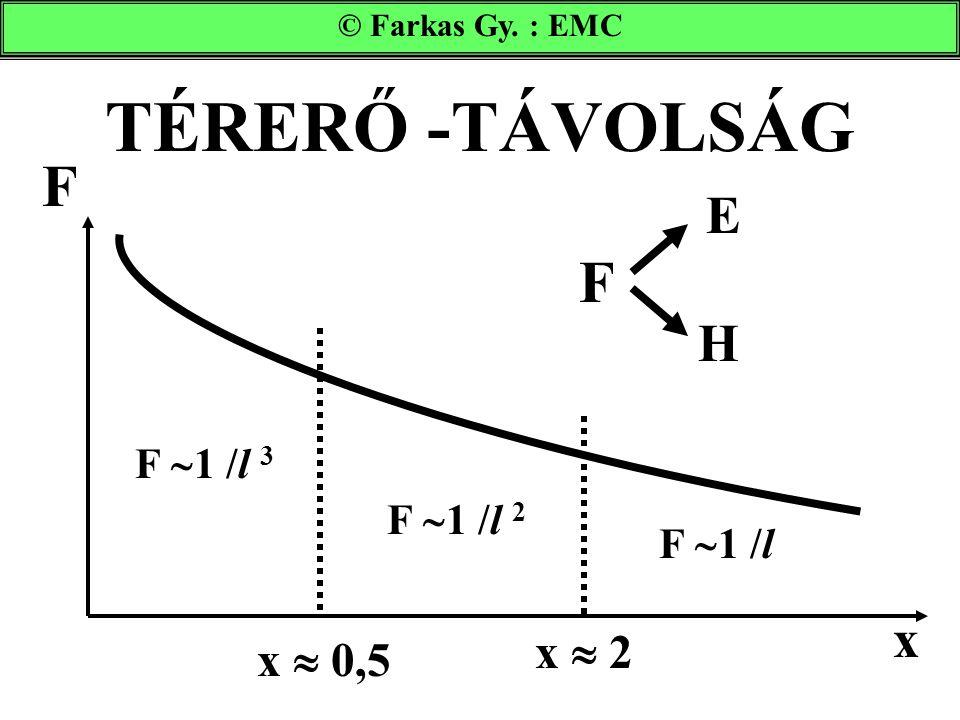 TÉRERŐ -TÁVOLSÁG F F E H x x  2 x  0,5 F 1 /l 3 F 1 /l 2 F 1 /l