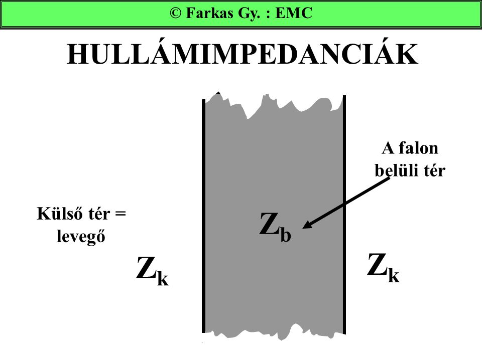 Zb Zk Zk HULLÁMIMPEDANCIÁK A falon belüli tér Külső tér = levegő