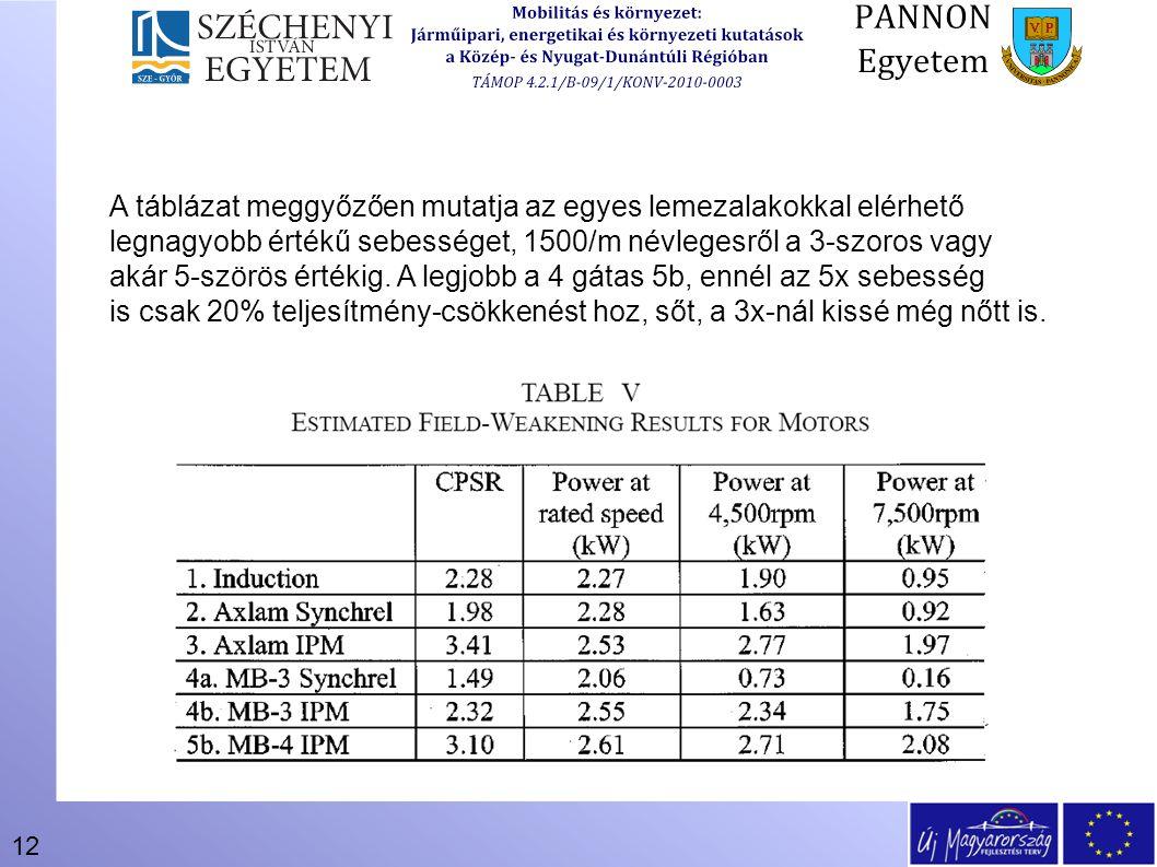 A táblázat meggyőzően mutatja az egyes lemezalakokkal elérhető