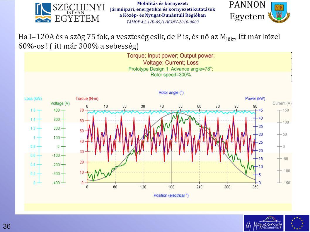 Ha I=120A és a szög 75 fok, a veszteség esik, de P is, és nő az Mlükt, itt már közel 60%-os .
