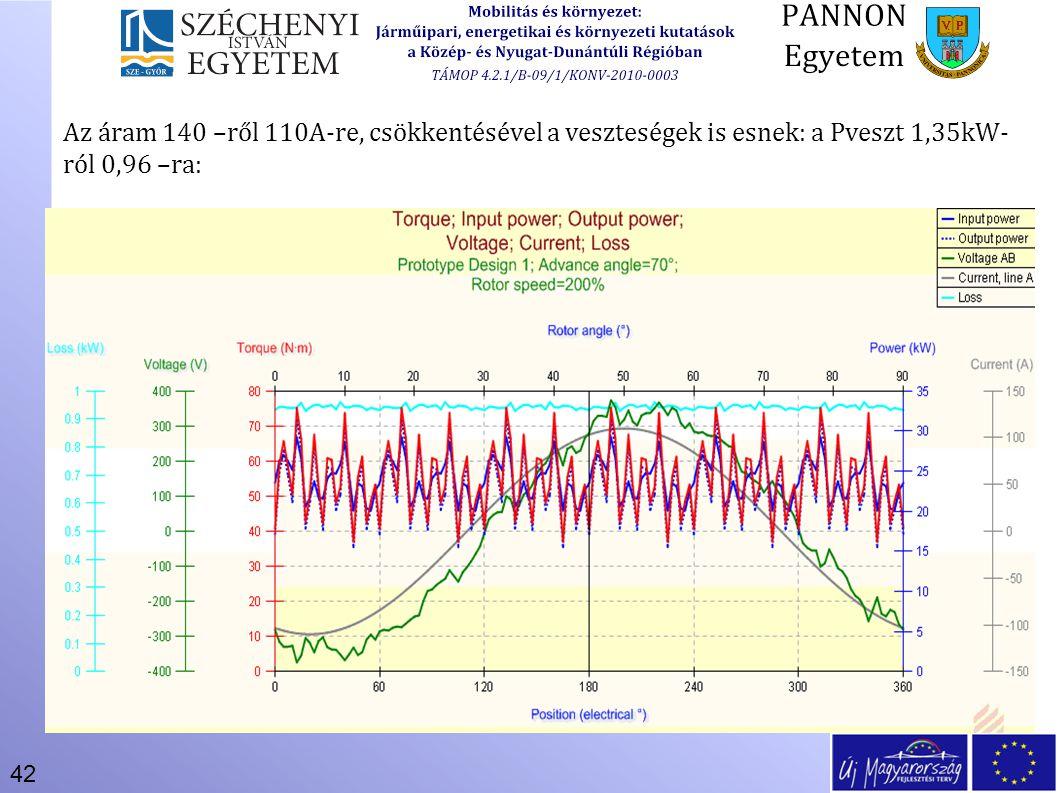 Az áram 140 –ről 110A-re, csökkentésével a veszteségek is esnek: a Pveszt 1,35kW-ról 0,96 –ra: