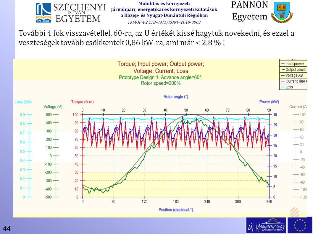 További 4 fok visszavétellel, 60-ra, az U értékét kissé hagytuk növekedni, és ezzel a veszteségek tovább csökkentek 0,86 kW-ra, ami már < 2,8 % !