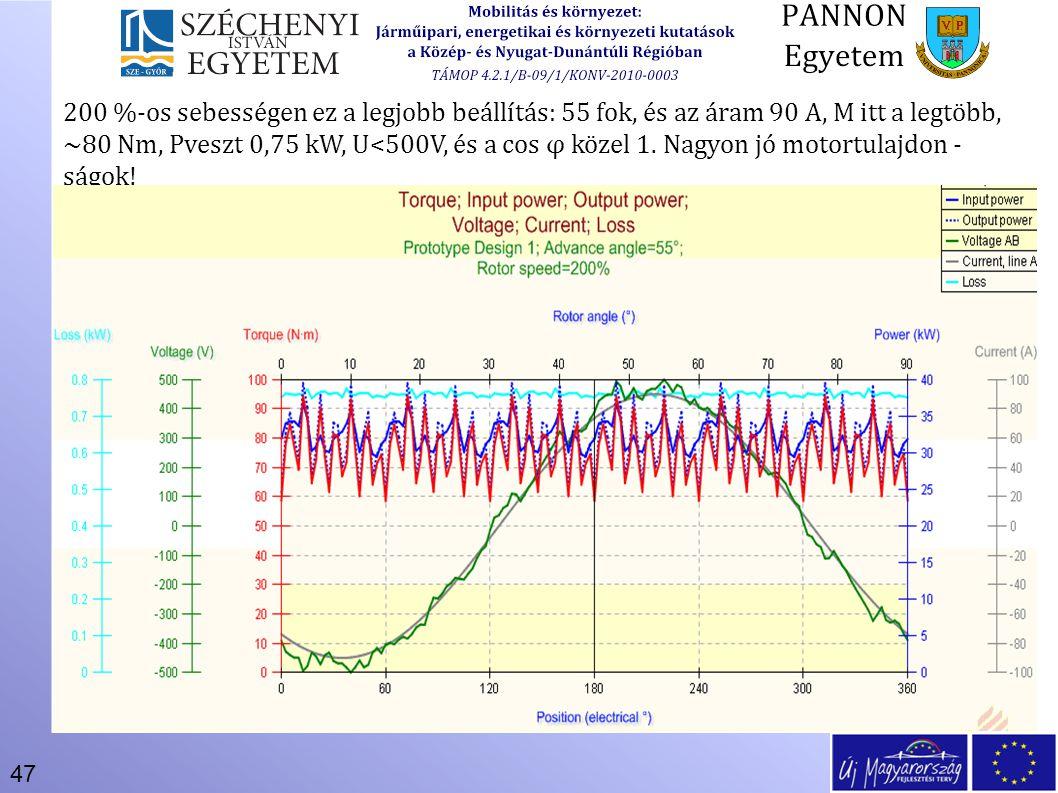 200 %-os sebességen ez a legjobb beállítás: 55 fok, és az áram 90 A, M itt a legtöbb, ~80 Nm, Pveszt 0,75 kW, U<500V, és a cos φ közel 1.