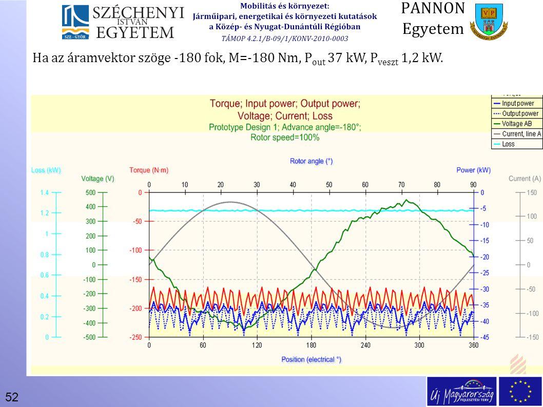 Ha az áramvektor szöge -180 fok, M=-180 Nm, Pout 37 kW, Pveszt 1,2 kW.