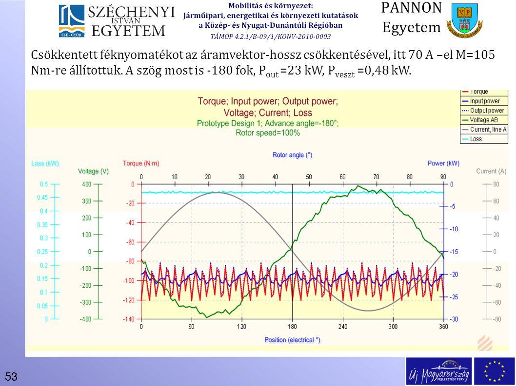 Csökkentett féknyomatékot az áramvektor-hossz csökkentésével, itt 70 A –el M=105 Nm-re állítottuk.