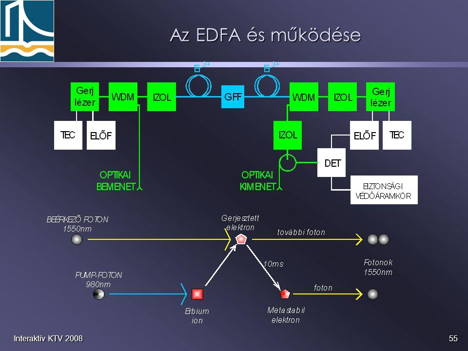 Az EDFA és működése Interaktív KTV 2008
