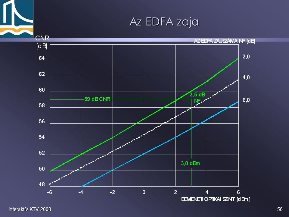 Az EDFA zaja Interaktív KTV 2008