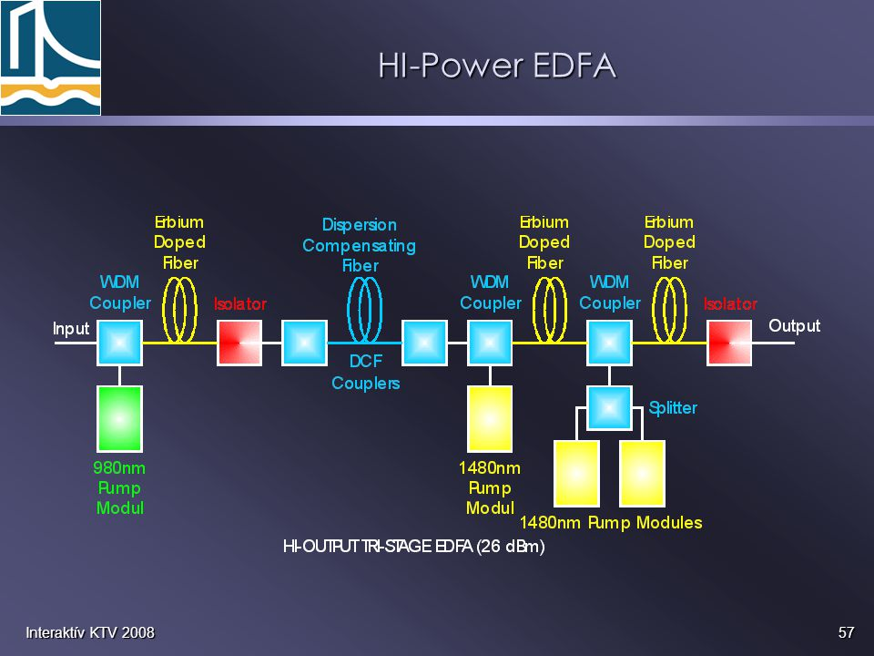 HI-Power EDFA Interaktív KTV 2008