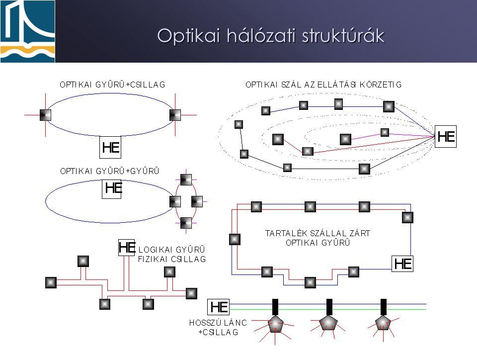 Optikai hálózati struktúrák