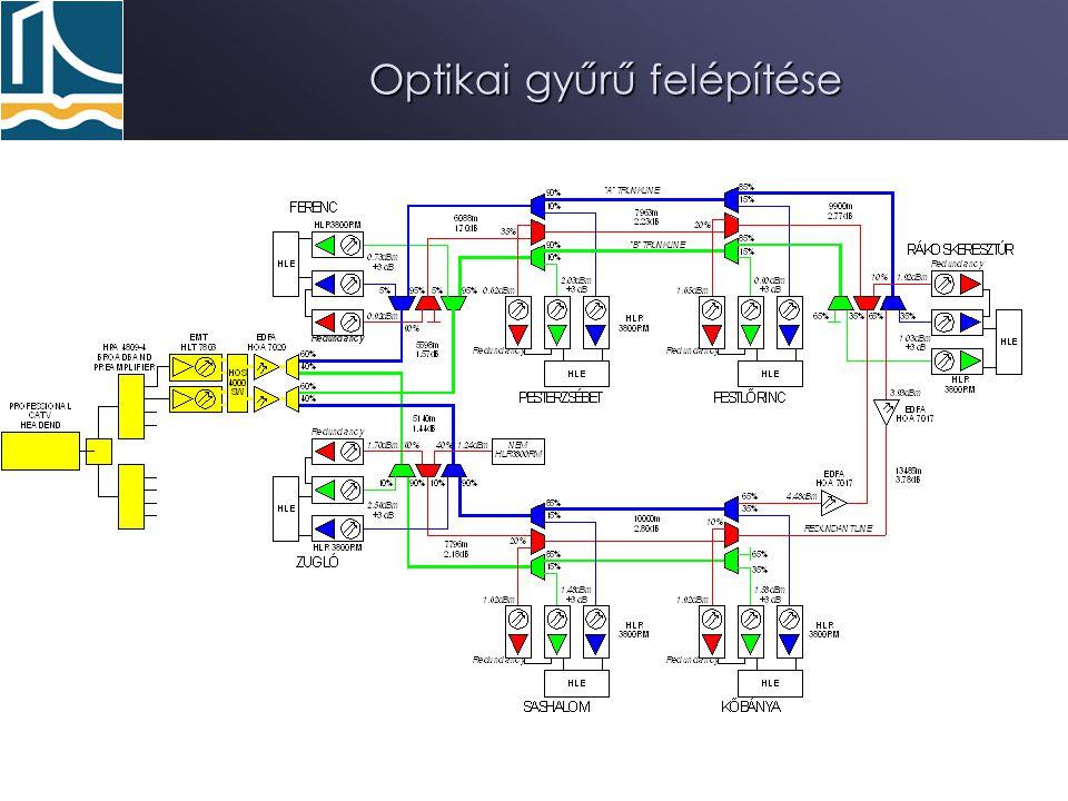 Optikai gyűrű felépítése