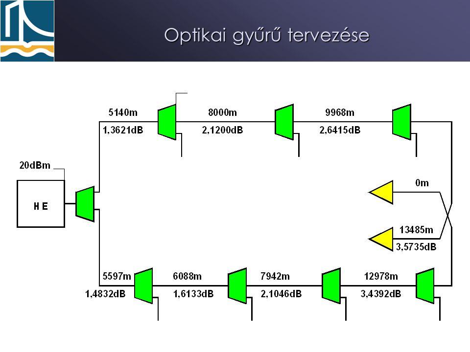 Optikai gyűrű tervezése