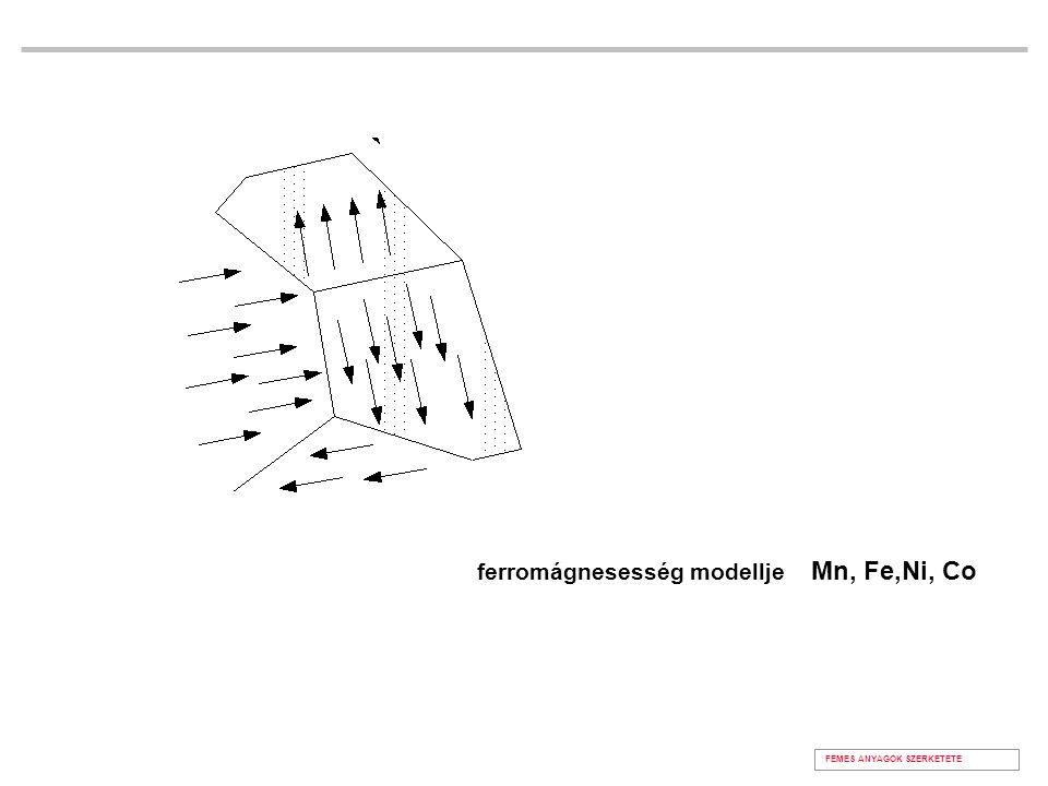 ferromágnesesség modellje Mn, Fe,Ni, Co