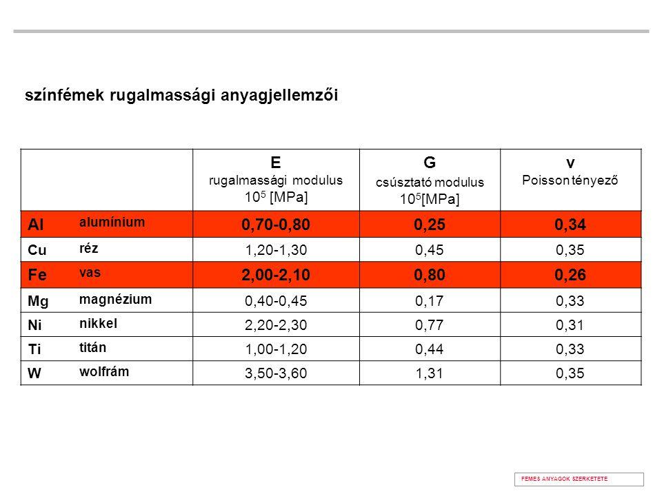 színfémek rugalmassági anyagjellemzői E G ν Poisson tényező