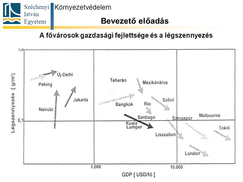 A fővárosok gazdasági fejlettsége és a légszennyezés