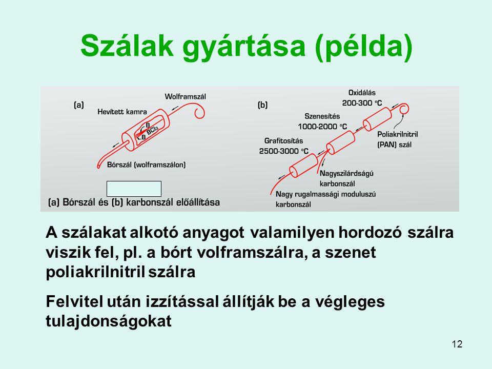 Szálak gyártása (példa)