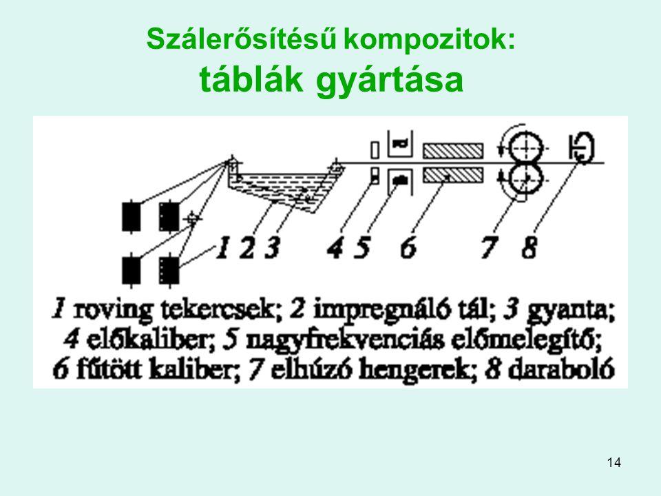 Szálerősítésű kompozitok: táblák gyártása