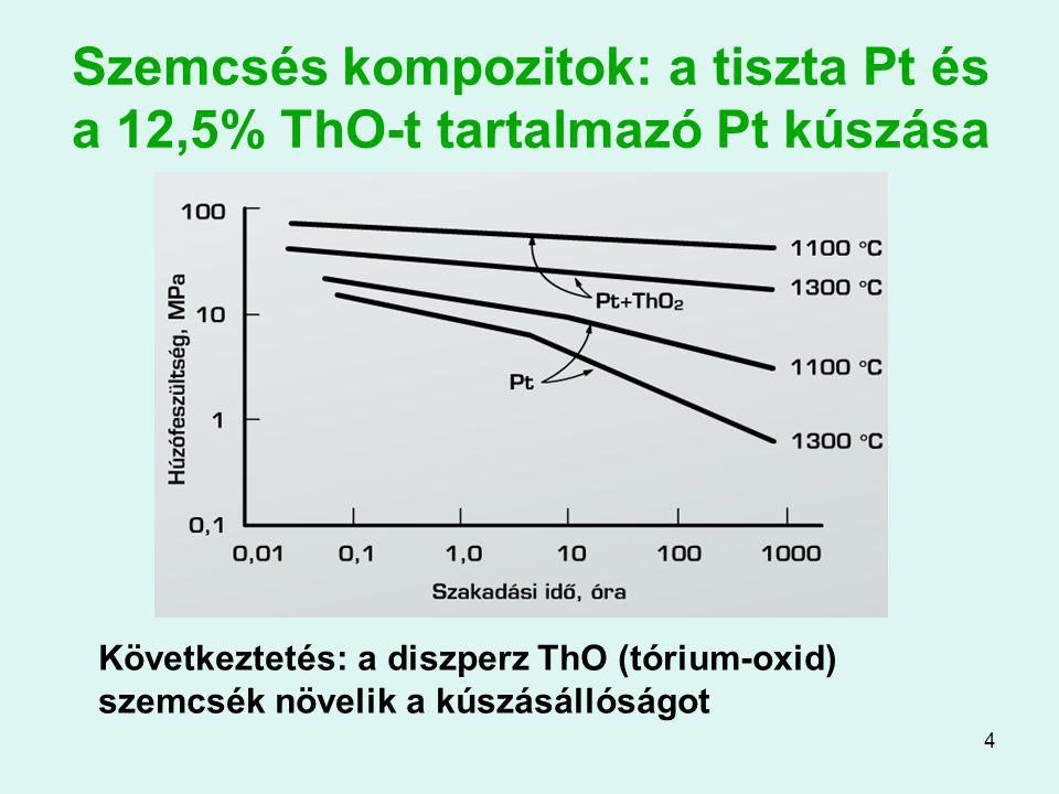 Szemcsés kompozitok: a tiszta Pt és a 12,5% ThO-t tartalmazó Pt kúszása