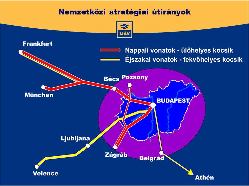 Nemzetközi stratégiai útirányok