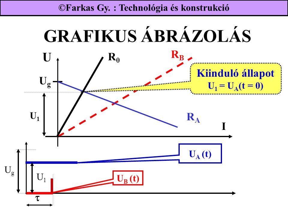 GRAFIKUS ÁBRÁZOLÁS U RB R0 Kiinduló állapot U1 = UA(t = 0) Ug RA I 