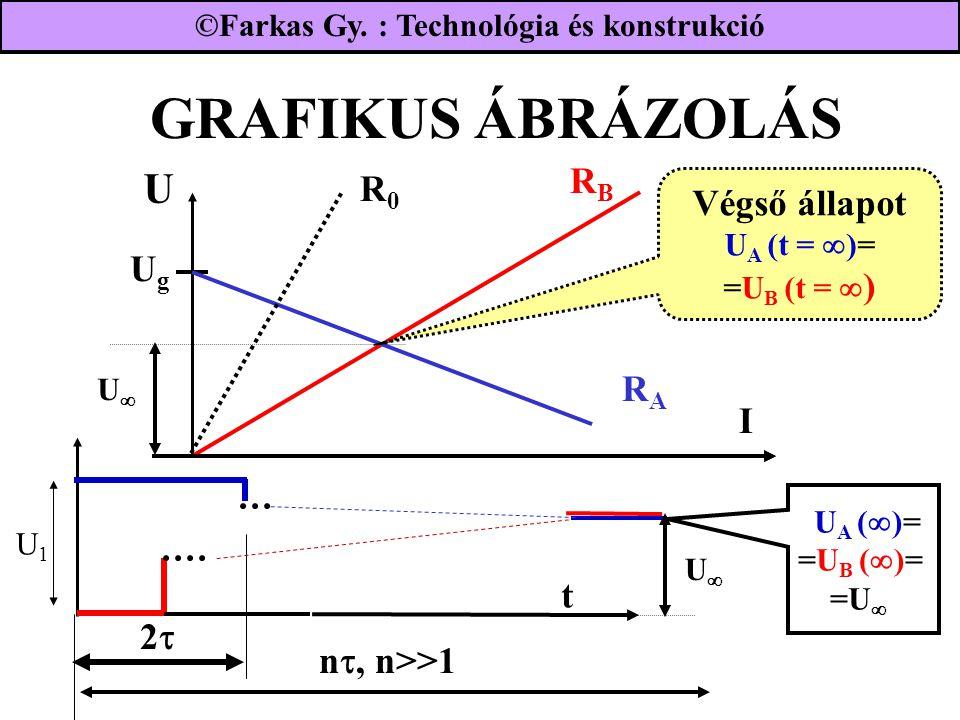 GRAFIKUS ÁBRÁZOLÁS U RB R0 Végső állapot UA (t = )= =UB (t = ) Ug RA