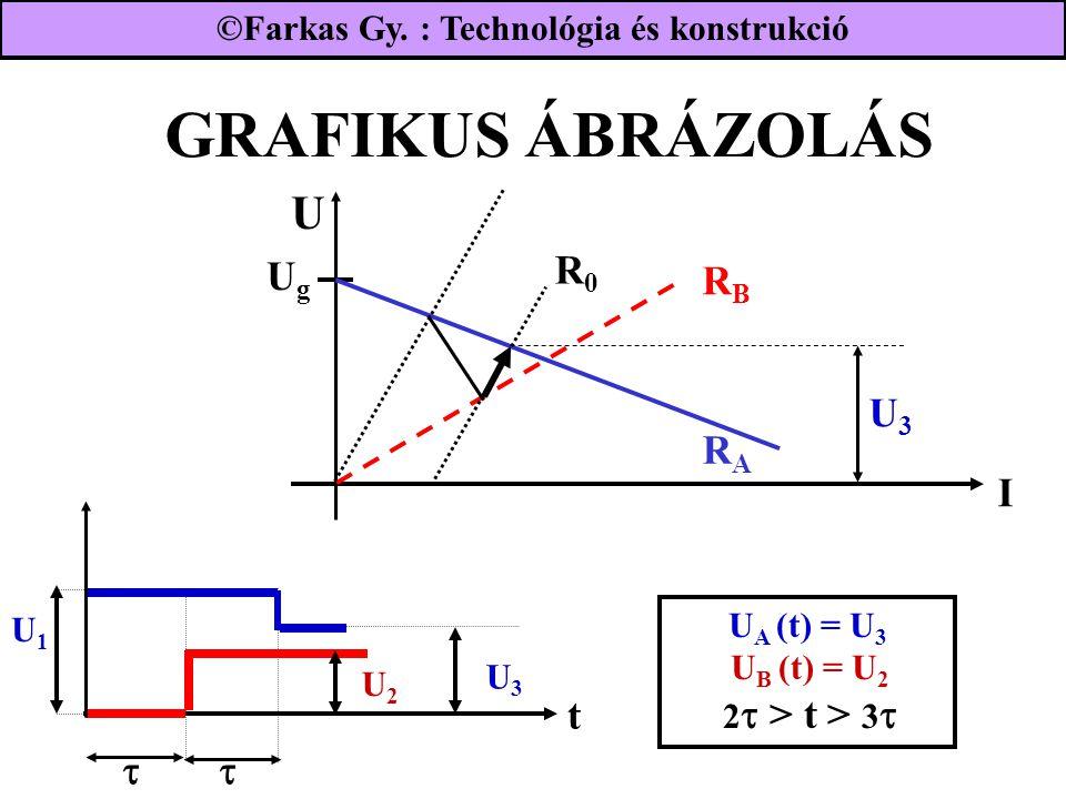 GRAFIKUS ÁBRÁZOLÁS U Ug R0 RB U3 RA I t  