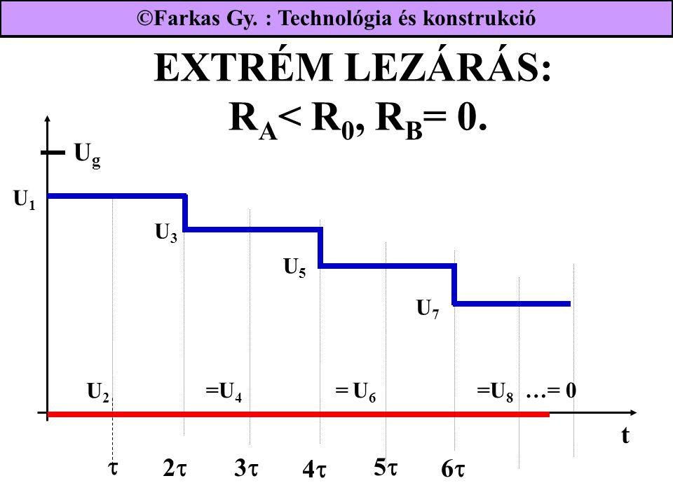 EXTRÉM LEZÁRÁS: RA< R0, RB= 0.