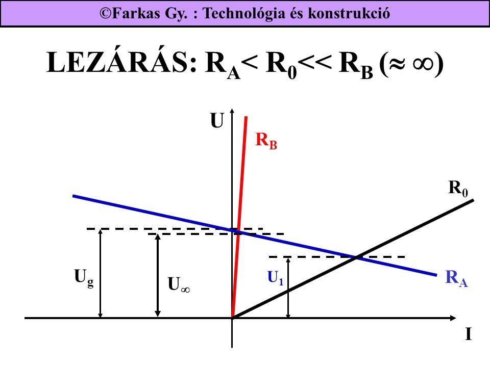 LEZÁRÁS: RA< R0<< RB ( )